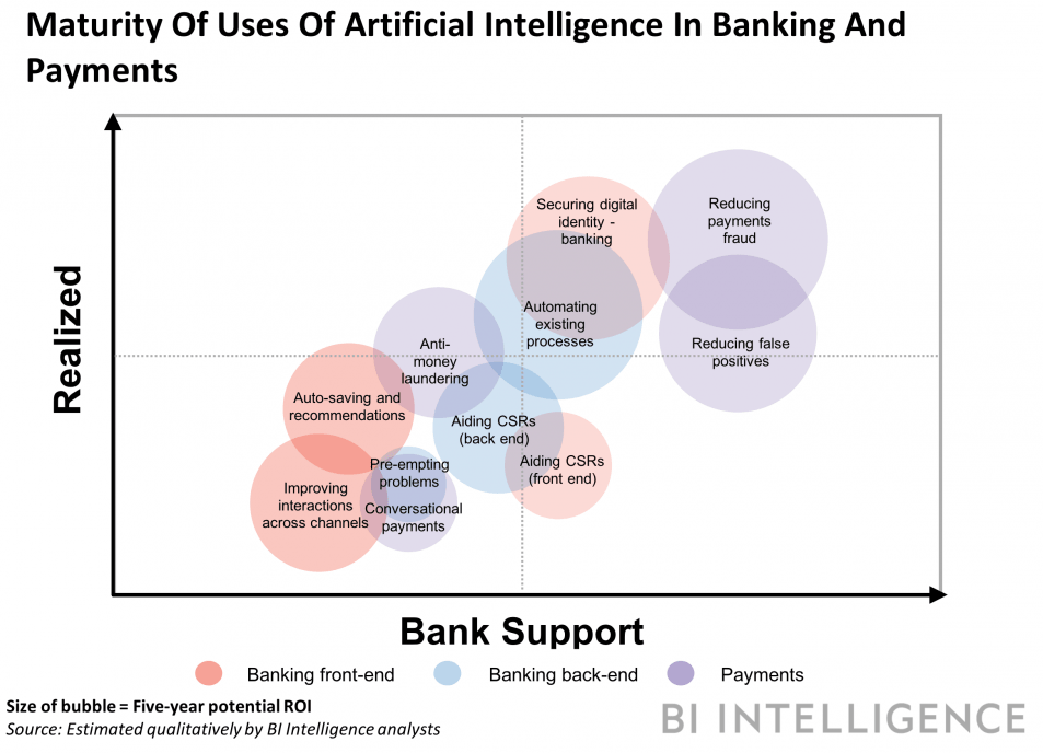 Banking Today: Risk Management with AI